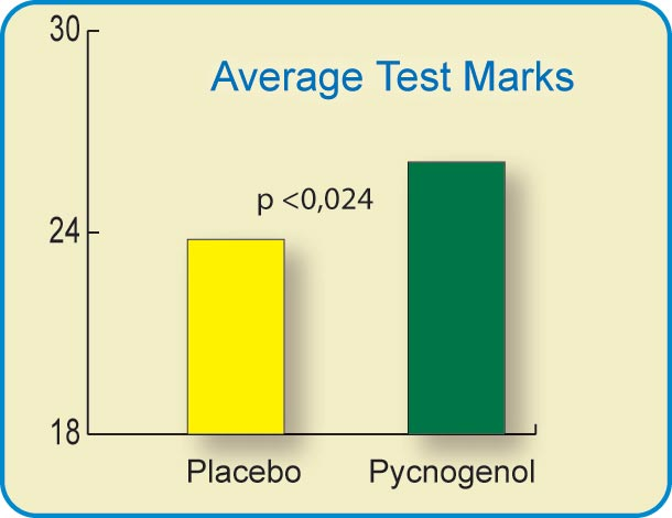 Pycnogenol improved students exam marks